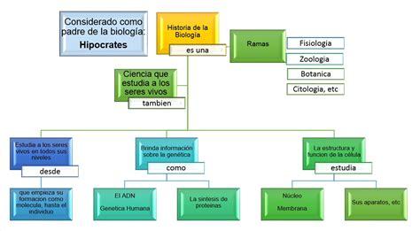 Blog de Bases de Biología Celular: Historia de la Biología