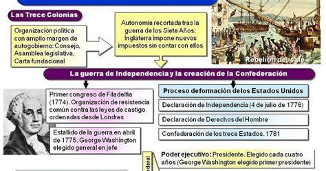 BLOG DE HISTORIA DEL MUNDO CONTEMPORÁNEO: LA REVOLUCIÓN ...