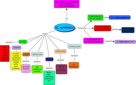 Blog de Lengua DV: El adverbio