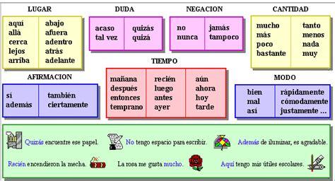 Blogosextos: Tipos de Adverbios