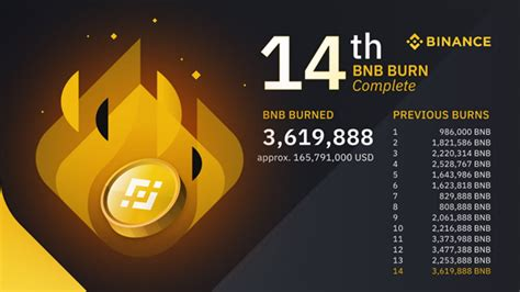 BNB, HT, and FTT Experience a Surge Ahead of Coinbase ...