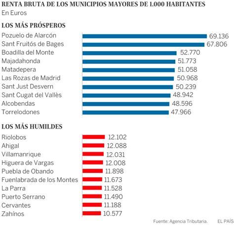 Boadilla, el tercer municipio más rico de España