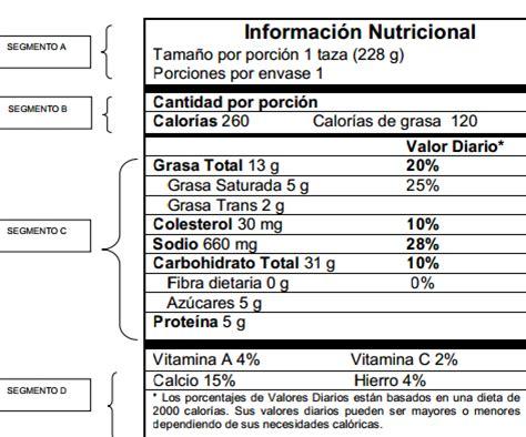 Boca de Fresa: Informacion nutricional en los empaques de ...