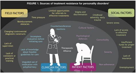 Borderline Personality Disorder: Treatment Resistance ...