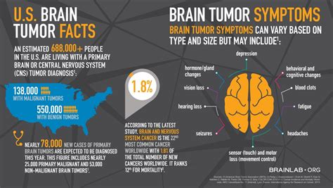 Brain Tumor Clinical Trials of May 2016 | Pacific ...