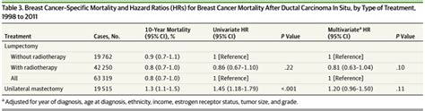 Breast Cancer Mortality After Ductal Carcinoma In Situ ...