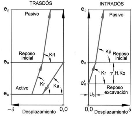 Breve resumen del Coeficiente de Balasto Horizontal para ...