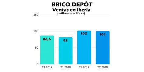 Brico Depôt modera su decrecimiento en España   Ferretería ...