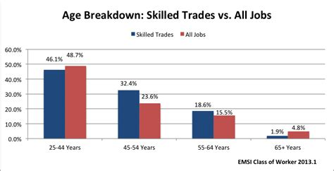Bringing the Aging Skilled Trade Trend into Focus   Emsi