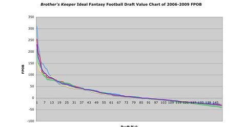 Brothers Keeper: Building a Fantasy Football Draft Value Chart