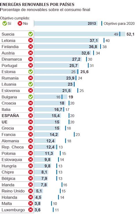 Bruselas advierte de que España no cumplirá con el ...