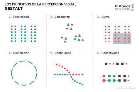 Business Data Visualization   Leyes de Percepción Visual ...