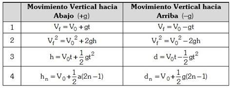 Caída Libre   Formulas y Ejercicios de Fisica GRATIS – 2020