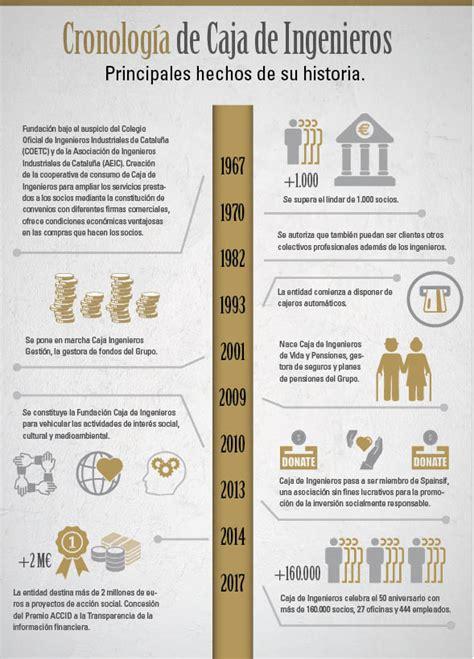 Caja de Ingenieros: una entidad financiera diferente ...