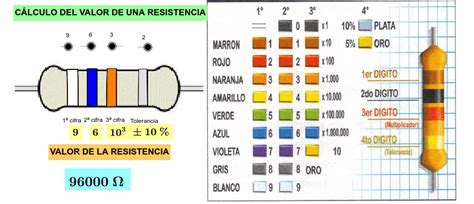 Calcular el valor de la resistencia según el color – GeoGebra
