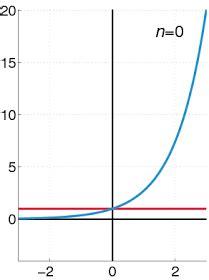 Calculo Integral: 4.4 Radio de convergencia.
