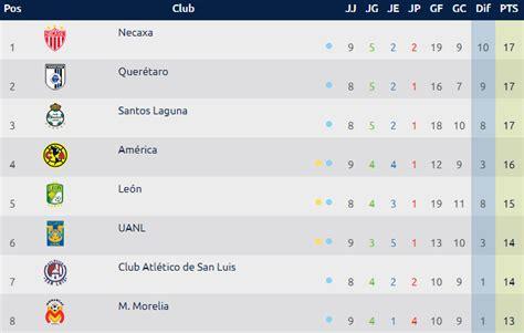 Calendario Apertura 2019: canales para ver la Jornada 10 ...