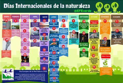 Calendario Ecológico: las fechas más importantes para el ...