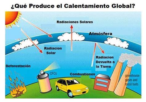Calentamiento Global   AreaCiencias