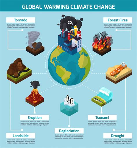 Calentamiento global infografía sobre cambio climático ...