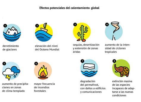 calentamiento global para niños   Google Search   Global ...