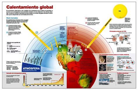 Calentamiento Global: Qué es, definición, causas ...