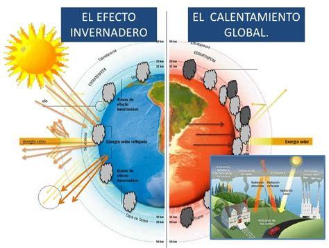 Calentamiento Global | Refrigeracion Desde Casa