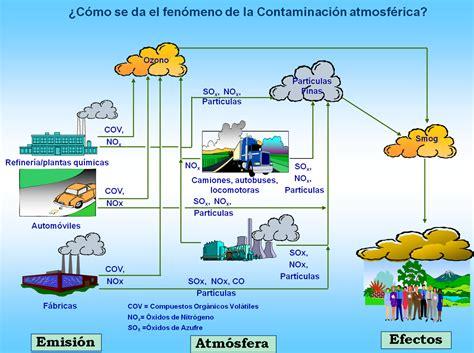 Calidad del Aire, Honduras: Conceptos Básicos Acerca de ...