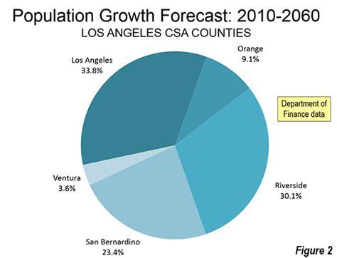 California in 2060? | Newgeography.com
