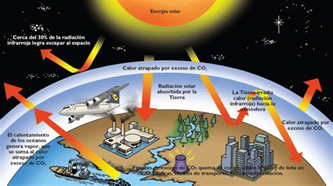 CAMBIO CLIMÁTICO | experimentemos