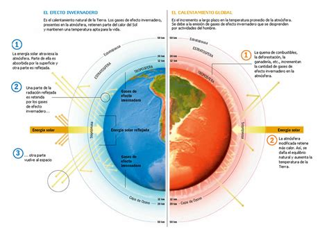 Cambio Climático: Sus causas