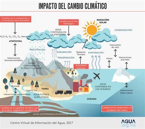Cambio climático y agua – Agua.org.mx