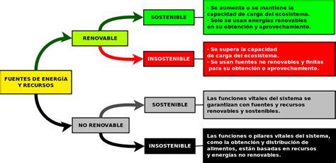 Camino a Gaia: Renovable no significa sostenible.