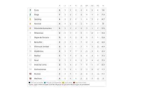 Campeonato Português: Classificação após a 3ª rodada