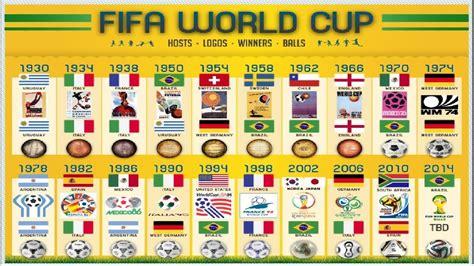 Campeones de los Mundiales  1930 2018    Todas las finales ...