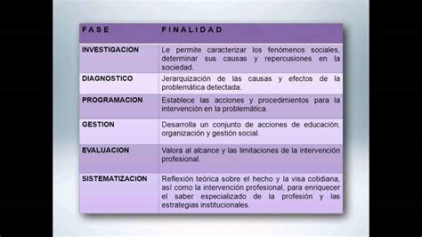 CAMPOS DE ACCION TRABAJO SOCIAL ok.mov   YouTube