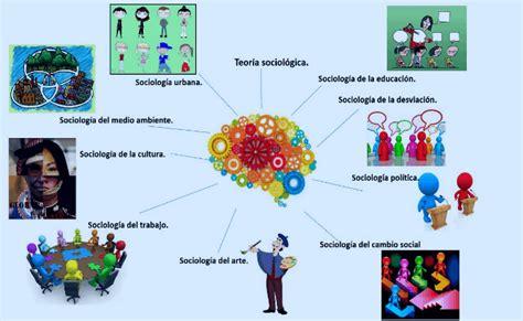 campos y ramas de la psicologia