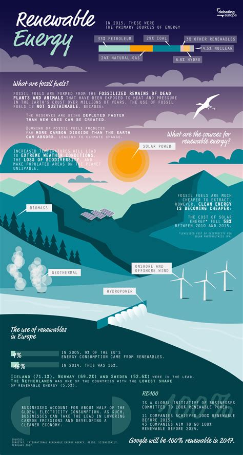 Can renewables ever replace fossil fuels 100%?   Debating ...