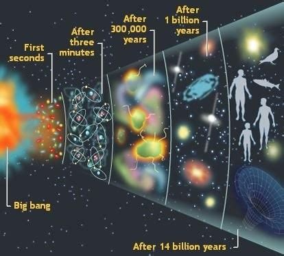 Can someone explain to me the big bang theory?   Quora