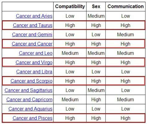 Cancer compatibility   Z Z Z Zodiac   Zodiac signs cancer ...
