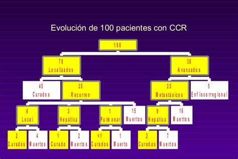 Cancer de colon epidemiologia