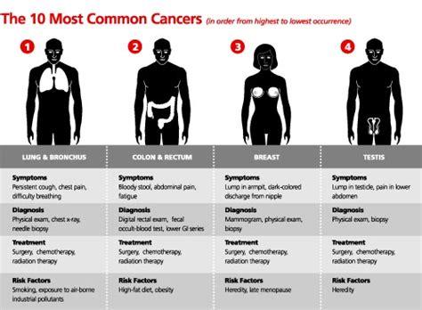 Cáncer de Mama: Cómo son los tipos de cáncer mas comunes