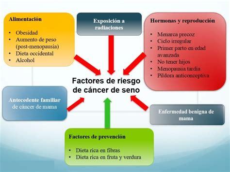 Cáncer de mama, femenino y masculino, síntomas, causas ...