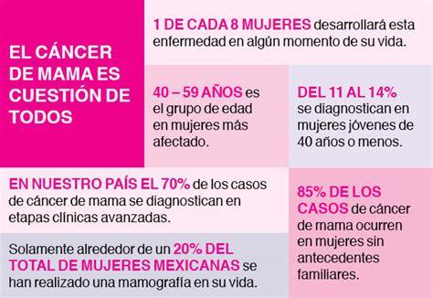Cáncer de mama: un reto global en salud para las mujeres ...