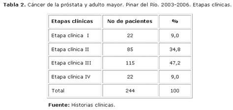 Cáncer de próstata y adulto mayor: Pinar del Río, 2003 2006
