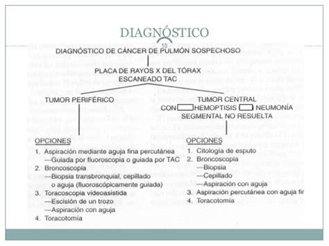Cancer de pulmon ok  2