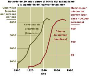 Cáncer de pulmón   Wikipedia, la enciclopedia libre