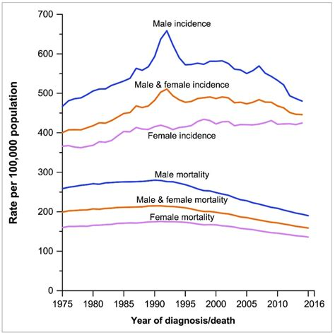 Cancer Death Rate Continues to Decline – Science Based ...