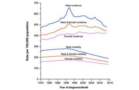 Cancer Deaths Fall but Disparities Remain   Cancer Health