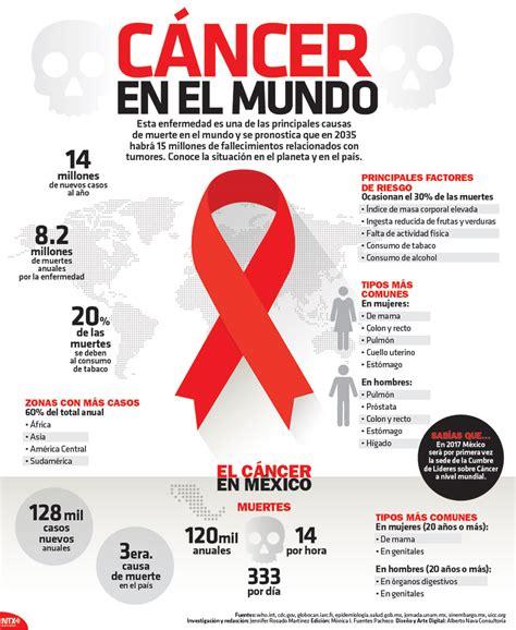 Cáncer en el Mundo | Infografías en castellano